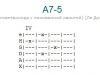 Аккорд a7-5