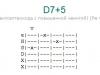 Аккорд d7+5