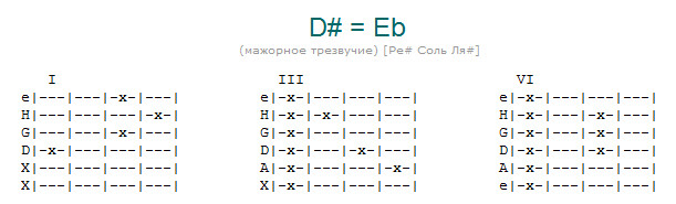 Таблица аккордов - все аккорды, как ставить аккорд D# | Песни под ...
