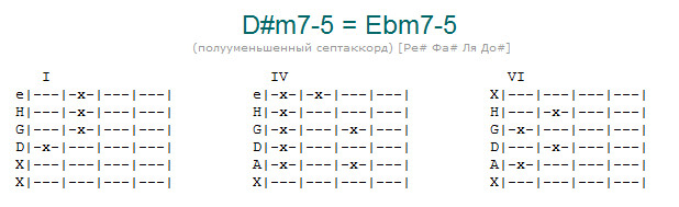 The lesson steps then explain how to construct this 7th chord using the 3rd, 5th and 7th note intervals, then finally how to construct the inverted chord variations