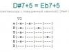 Аккорд d#7+5 = eb7+5