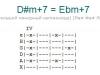 Аккорд d#m+7 = ebm+7