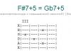 Аккорд f#7+5 = gb7+5