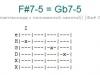 Аккорд f#7-5 = gb7-5