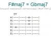 Аккорд f#maj7 = gbmaj7