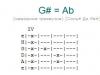 Аккорд g# = ab