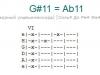 Аккорд g#11 = ab11