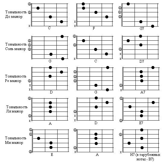 Аппликатуры простых аккордов для гитары