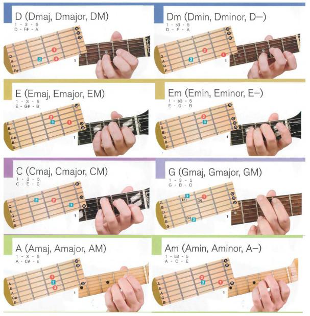 Аппликатуры и картинки простых гитарных аккордов
