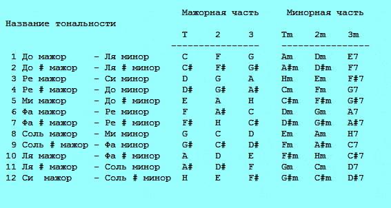 таблицу основных аккордов