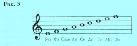 Ноты на нотоносце