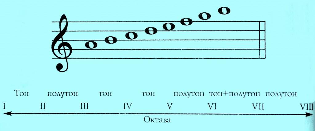 Гармоническая минорная гамма