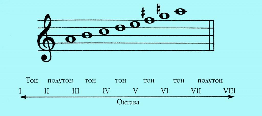 Мелодическая нисходящая минорная гамма
