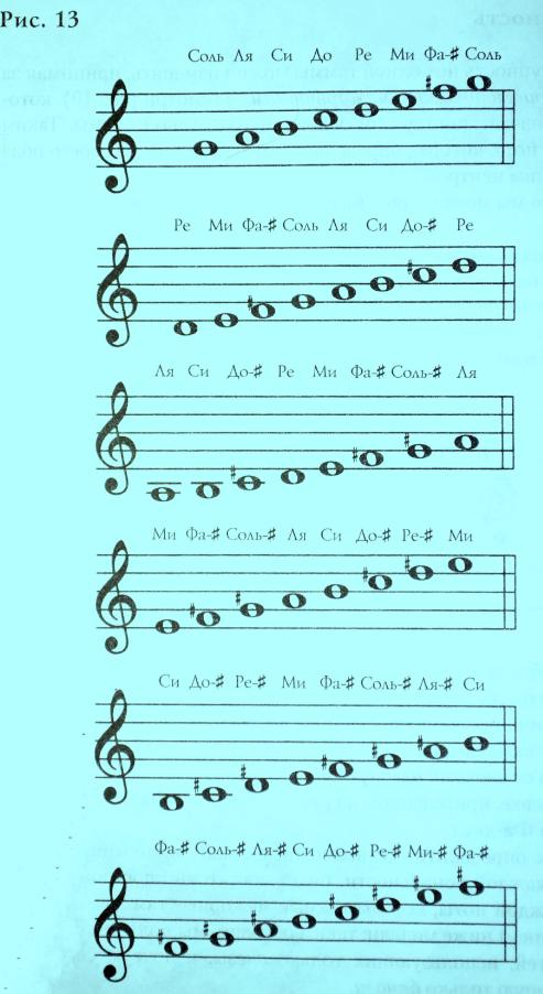 Основы теории музыки. Тональность