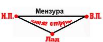 мензура
