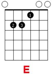 Упражнения для гитары