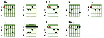Восточная песня - Аппликатуры аккордов в Am