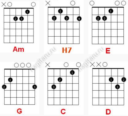 Легкие-простые-аккорды-на-гитаре-аппликатуры